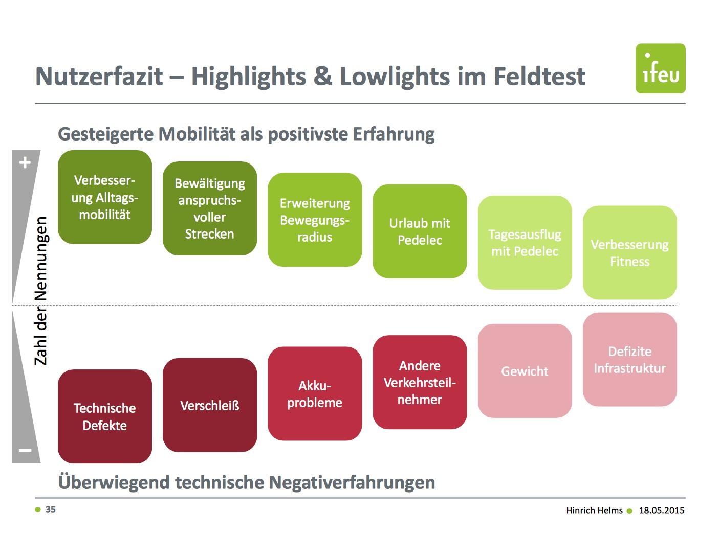 Großzügig Liniendiagramm Des Autos Fotos - Die Besten Elektrischen ...