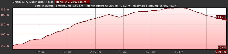 hoehenprofil_sonnborner_ufer_fuhlrottstrasse