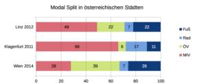 Modal-Split ausgewählter österreichischer Städte