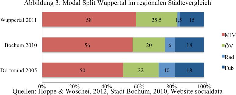 modal_split_wuppertal_vs_bochum