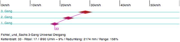 Diagramm Fichtel & Sachs Dreigang Universal Nabe