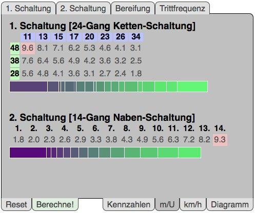 Trittfrequenz Berechnen : relaunch des bersetzungsrechners mit dem fahrrad zur arbeit ~ Themetempest.com Abrechnung