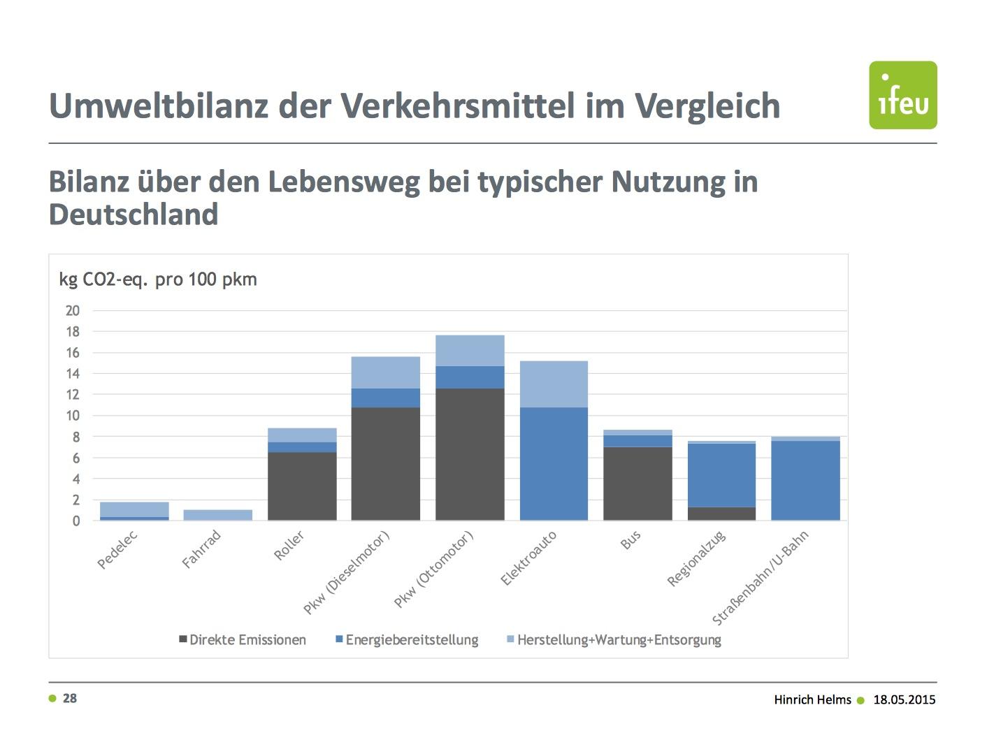 Tolle Elektroauto Motor Diagramm Fotos - Die Besten Elektrischen ...